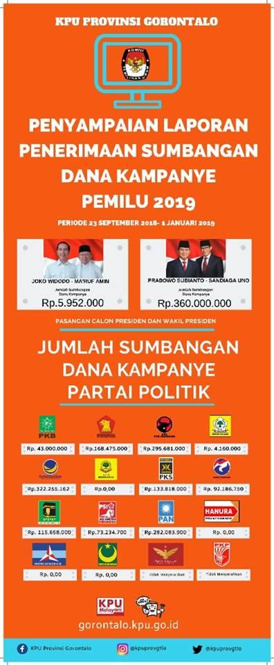 Grafis LPSDK partai politik. Sumber KPU Provinsi Gorontalo