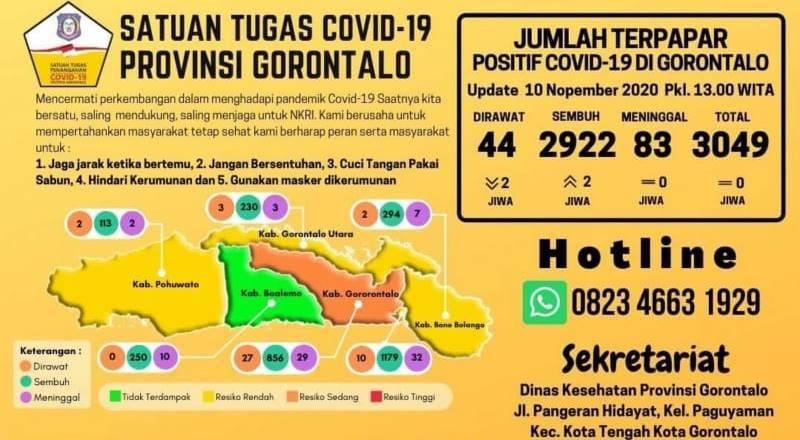 Kasus Covid 19 Gorontalo